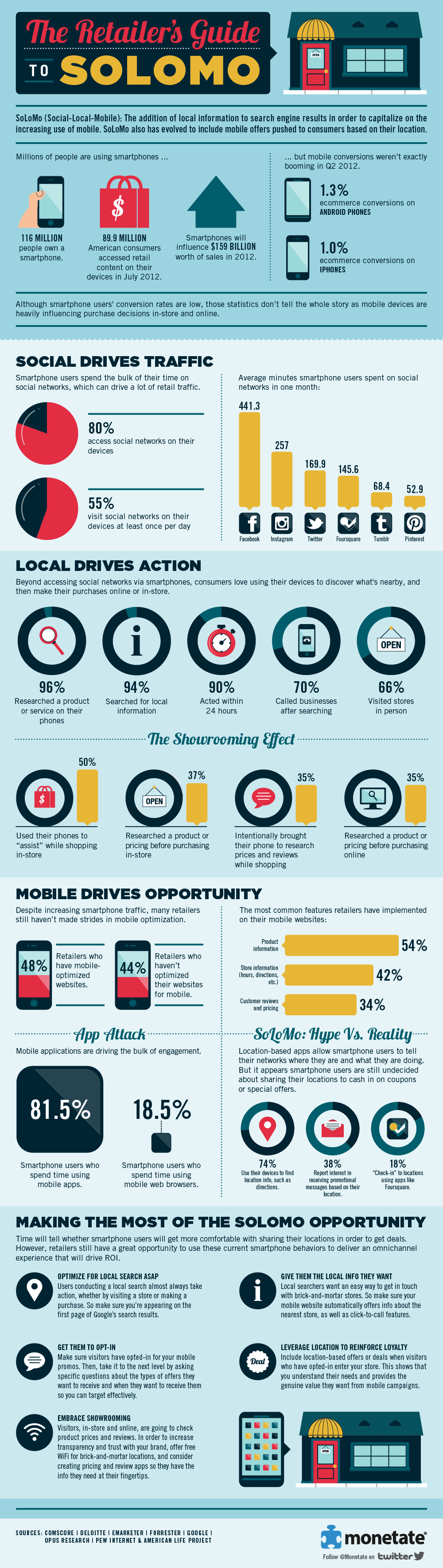 Social Local Mobile Guide for retailers Infographic